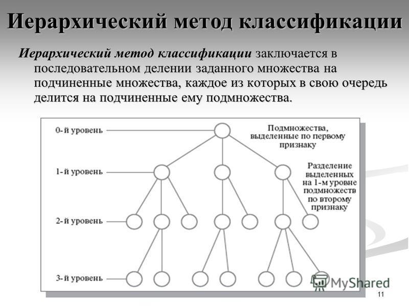 11 Иерархический метод классификации Иерархический метод классификации заключается в последовательном делении заданного множества на подчиненные множества, каждое из которых в свою очередь делится на подчиненные ему подмножества.