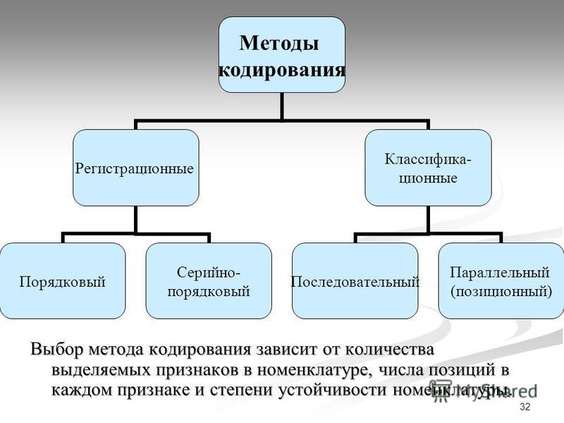 32 Выбор метода кодирования зависит от количества выделяемых признаков в номенклатуре, числа позиций в каждом признаке и степени устойчивости номенклатуры. Методы кодирования Регистрационные Порядковый Серийно- порядковый Классифика- ционные Последов