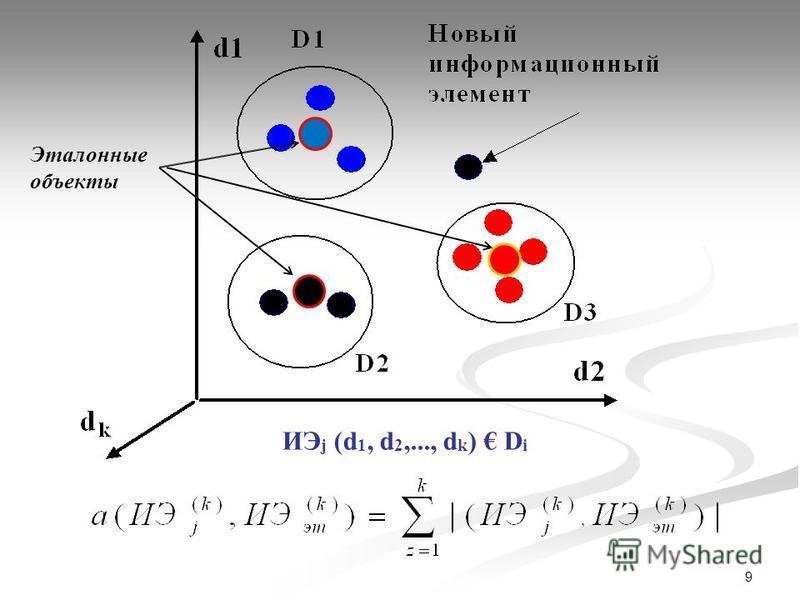 9 ИЭ j (d 1, d 2,..., d k ) D i Эталонные объекты