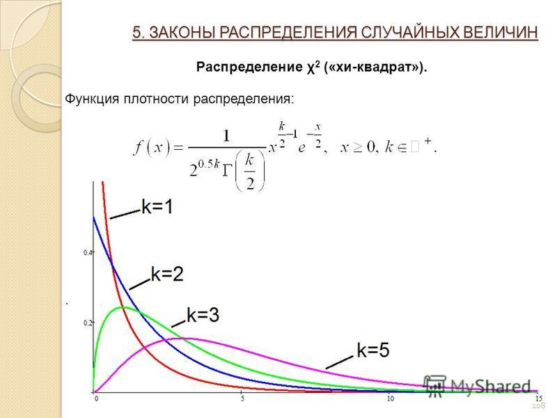 108 5. ЗАКОНЫ РАСПРЕДЕЛЕНИЯ СЛУЧАЙНЫХ ВЕЛИЧИН Распределение χ 2 («хи-квадрат»). Функция плотности распределения:.