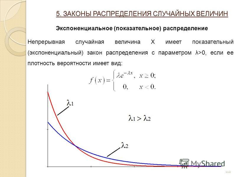 112 5. ЗАКОНЫ РАСПРЕДЕЛЕНИЯ СЛУЧАЙНЫХ ВЕЛИЧИН Экспоненциальное (показательное) распределение Непрерывная случайная величина X имеет показательный (экспоненциальный) закон распределения с параметром λ>0, если ее плотность вероятности имеет вид: