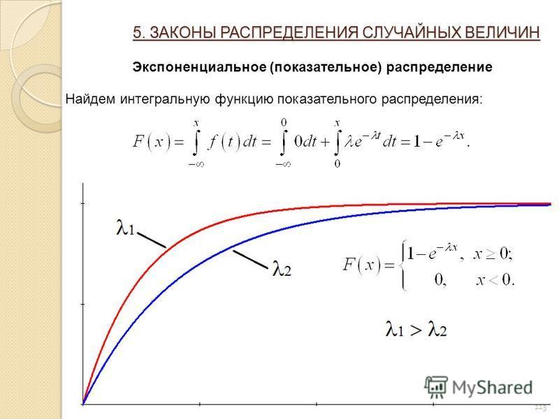 113 5. ЗАКОНЫ РАСПРЕДЕЛЕНИЯ СЛУЧАЙНЫХ ВЕЛИЧИН Экспоненциальное (показательное) распределение Найдем интегральную функцию показательного распределения: