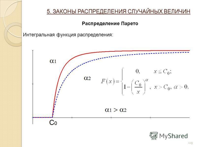 119 5. ЗАКОНЫ РАСПРЕДЕЛЕНИЯ СЛУЧАЙНЫХ ВЕЛИЧИН Распределение Парето Интегральная функция распределения: