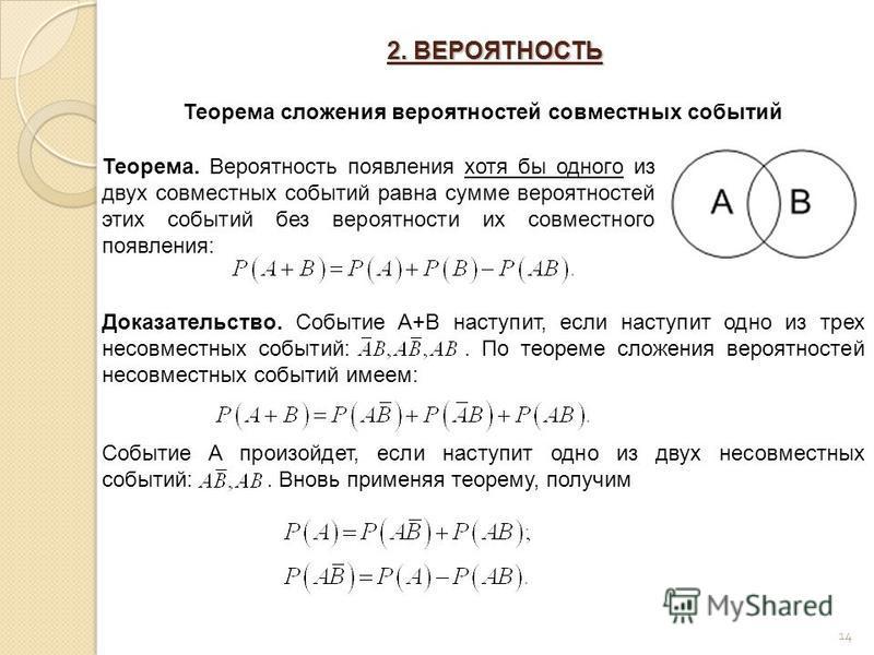 2. ВЕРОЯТНОСТЬ 14 Теорема сложения вероятностей совместных событий Теорема. Вероятность появления хотя бы одного из двух совместных событий равна сумме вероятностей этих событий без вероятности их совместного появления: Доказательство. Событие A+B на