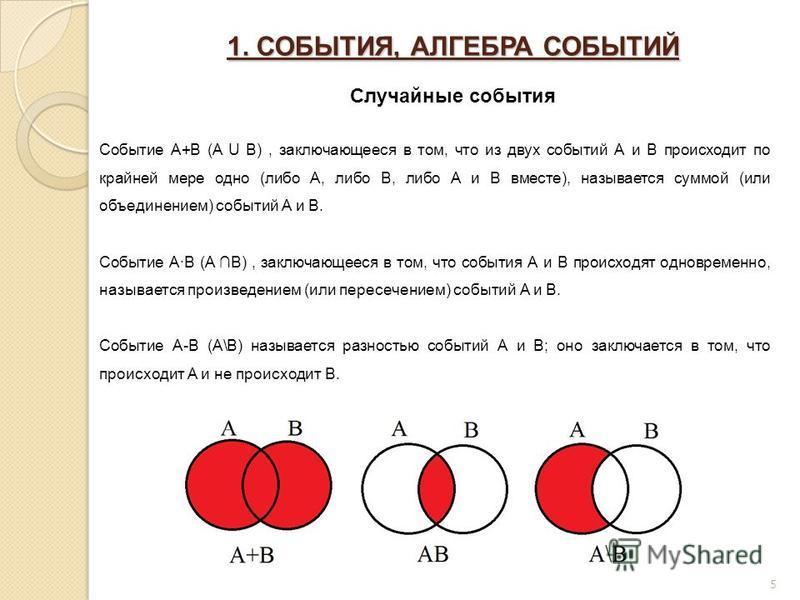 1. СОБЫТИЯ, АЛГЕБРА СОБЫТИЙ Случайные события Событие A+B (A U B), заключающееся в том, что из двух событий А и В происходит по крайней мере одно (либо А, либо В, либо А и В вместе), называется суммой (или объединением) событий А и В. Событие A·B (A