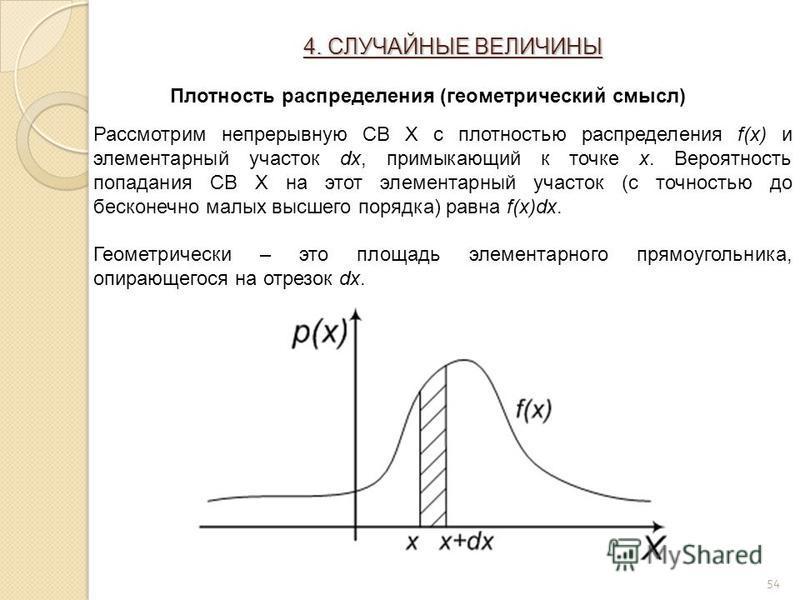 54 Рассмотрим непрерывную СВ X с плотностью распределения f(x) и элементарный участок dx, примыкающий к точке x. Вероятность попадания СВ X на этот элементарный участок (с точностью до бесконечно малых высшего порядка) равна f(x)dx. Геометрически – э