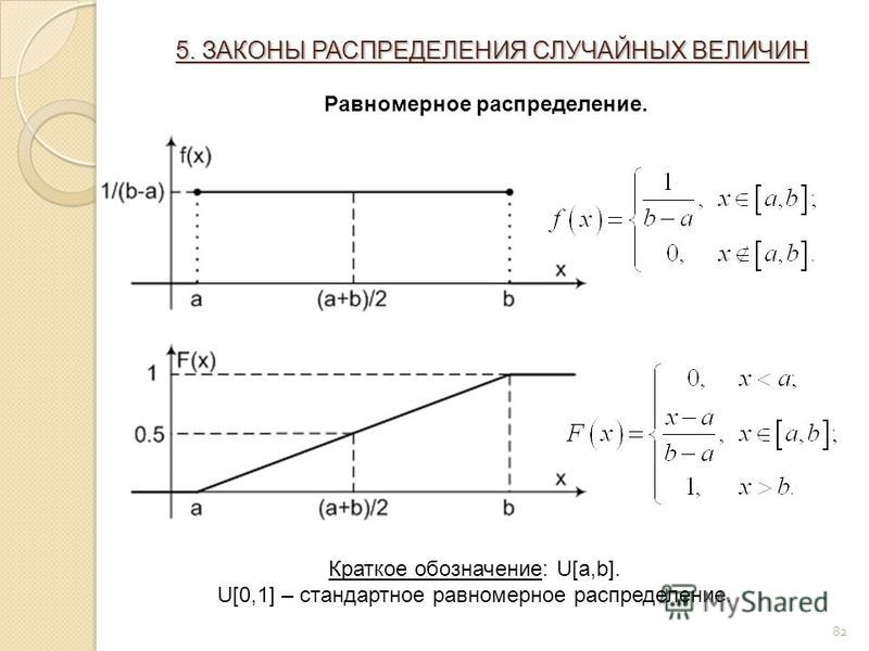 82 5. ЗАКОНЫ РАСПРЕДЕЛЕНИЯ СЛУЧАЙНЫХ ВЕЛИЧИН Равномерное распределение. Краткое обозначение: U[a,b]. U[0,1] – стандартное равномерное распределение.