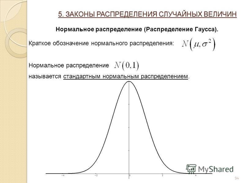 94 5. ЗАКОНЫ РАСПРЕДЕЛЕНИЯ СЛУЧАЙНЫХ ВЕЛИЧИН Нормальное распределение (Распределение Гаусса). Краткое обозначение нормального распределения: Нормальное распределение называется стандартным нормальным распределением.