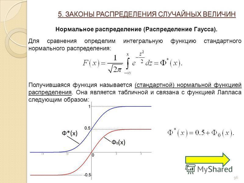 96 5. ЗАКОНЫ РАСПРЕДЕЛЕНИЯ СЛУЧАЙНЫХ ВЕЛИЧИН Нормальное распределение (Распределение Гаусса). Для сравнения определим интегральную функцию стандартного нормального распределения: Получившаяся функция называется (стандартной) нормальной функцией распр