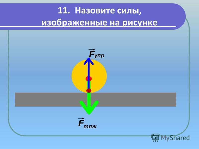 11. Назовите силы, изображенные на рисунке F тяж F упр