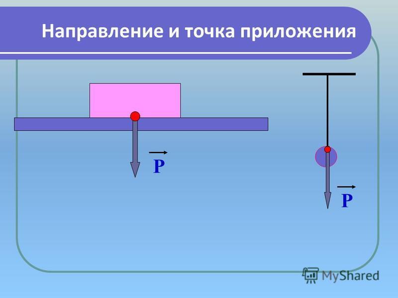 Направление и точка приложения Р Р