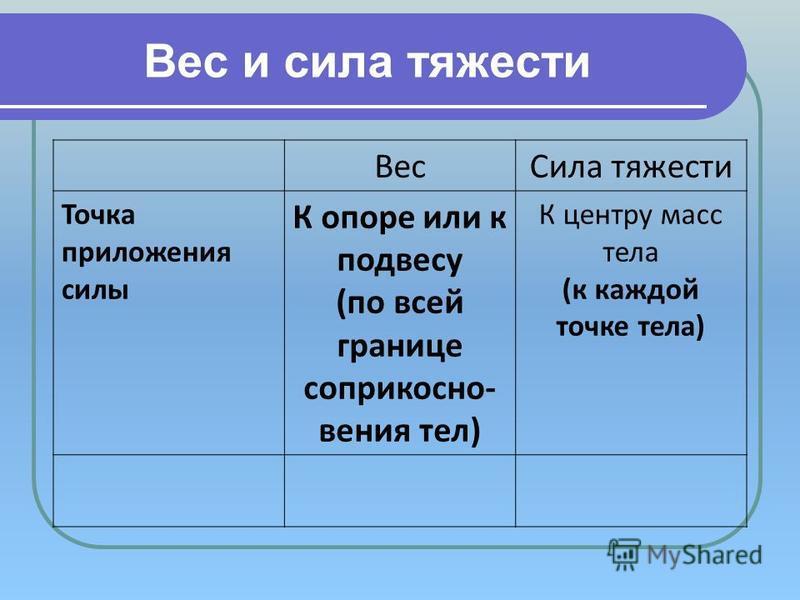 Вес и сила тяжести Вес Сила тяжести Точка приложения силы К опоре или к подвесу (по всей границе соприкосновения тел) К центру масс тела (к каждой точке тела)