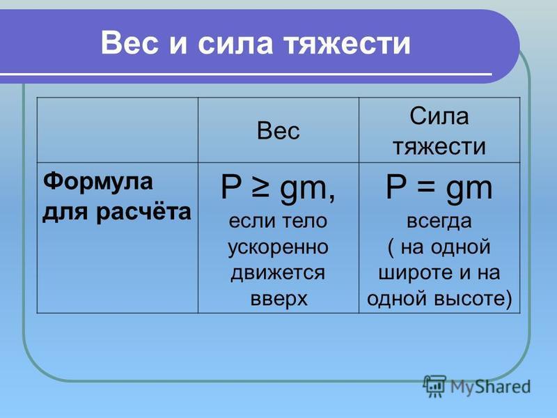 Вес и сила тяжести Вес Сила тяжести Формула для расчёта P gm, если тело ускоренно движется вверх P = gm всегда ( на одной широте и на одной высоте)