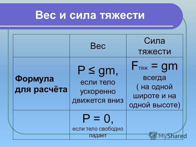 Вес и сила тяжести Вес Сила тяжести Формула для расчёта P gm, если тело ускоренно движется вниз F тяж = gm всегда ( на одной широте и на одной высоте) P = 0, если тело свободно падает