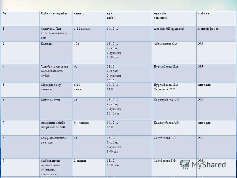 Неделя иностранных языков проводилась с 14.12.2015 по 21.12.201 г. Цель проведения: совершенствование речевой компетенции учащихся по всем видам речевой деятельности. В неделе иностранных языков принимали участие учащиеся со 2 по 11 класс. Задачи про