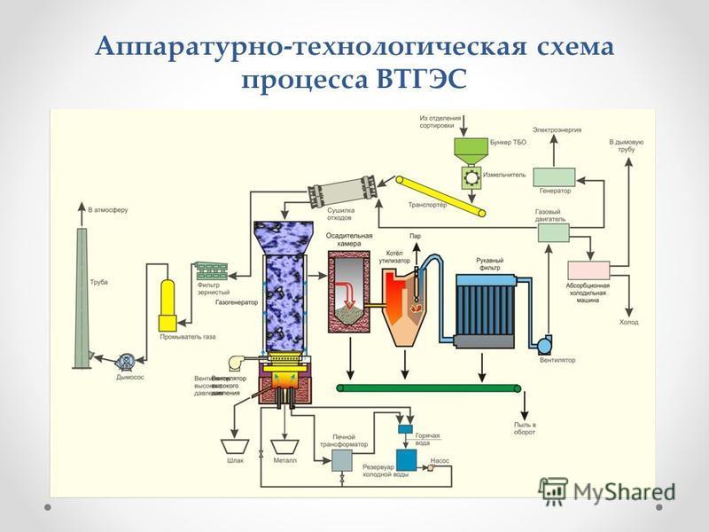 Аппаратурно-технологическая схема процесса ВТГЭС