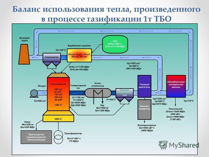 Баланс использования тепла, произведенного в процессе газификации 1 т ТБО