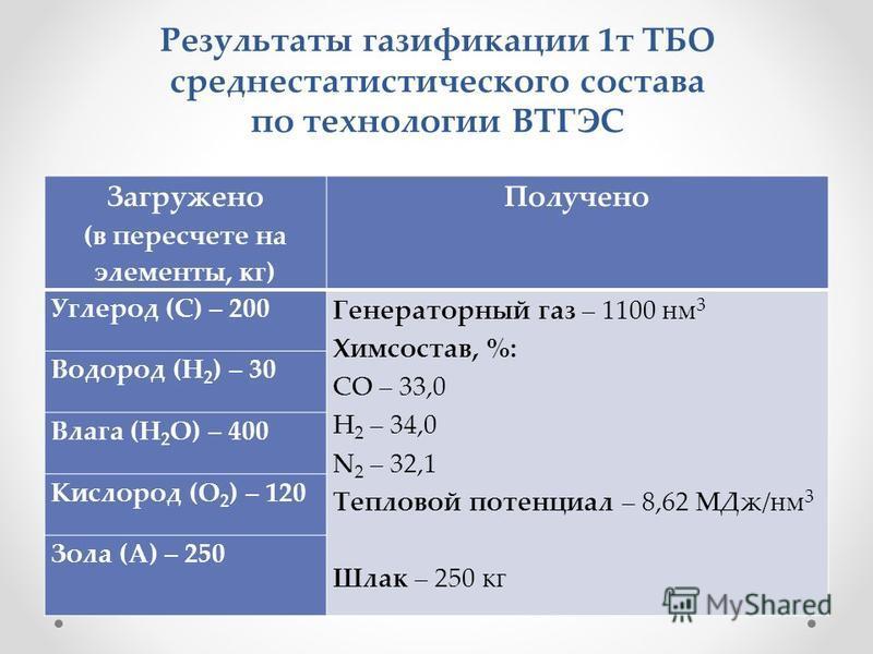 Результаты газификации 1 т ТБО среднестатистического состава по технологии ВТГЭС Загружено (в пересчете на элементы, кг) Получено Углерод (С) – 200 Генераторный газ – 1100 нм 3 Химсостав, %: СО – 33,0 Н 2 – 34,0 N 2 – 32,1 Тепловой потенциал – 8,62 М