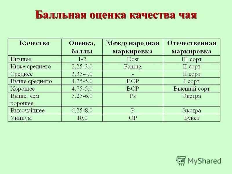 Балльная оценка качества чая