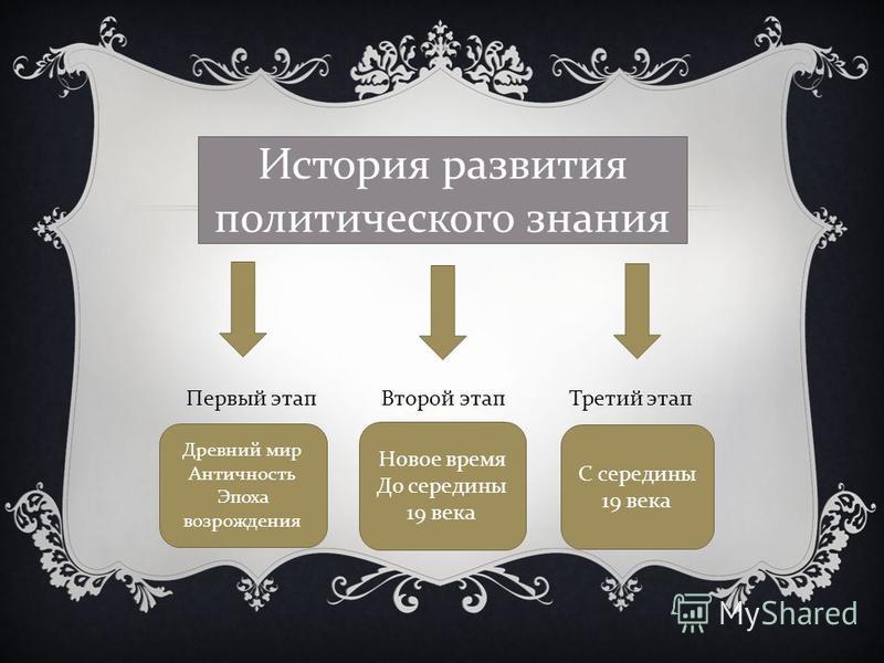 Первый этап Второй этап Третий этап История развития политического знания Древний мир Античность Эпоха возрождения Новое время До середины 19 века С середины 19 века