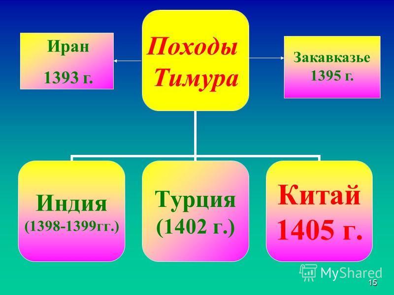 14 1377 г. 1390-1395 гг. 1. 1371-1372 гг. 2. 1375-1377 гг. 3. 1380-1390 гг.