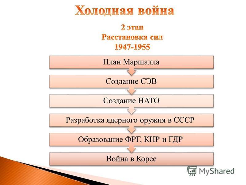 Война в Корее Образование ФРГ, КНР и ГДР Разработка ядерного оружия в СССР Создание НАТО Создание СЭВ План Маршалла