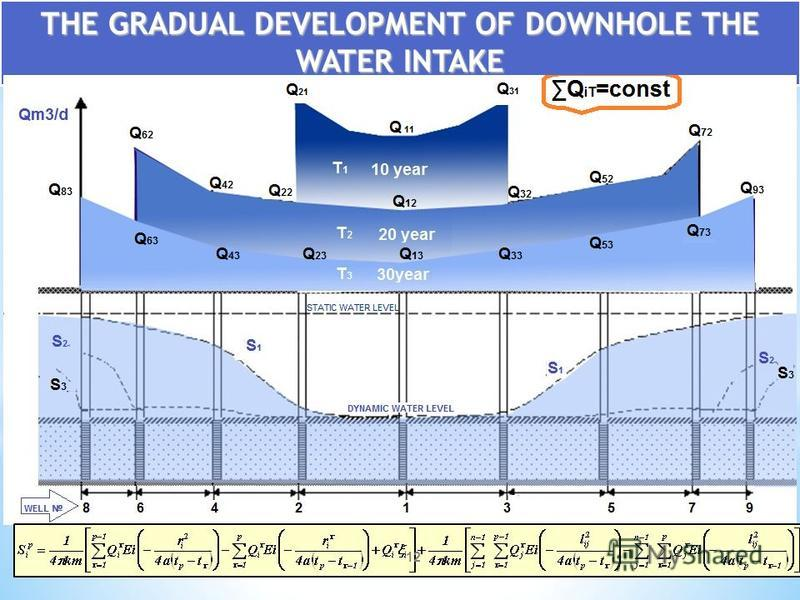 THE GRADUAL DEVELOPMENT OF DOWNHOLE THE WATER INTAKE 12