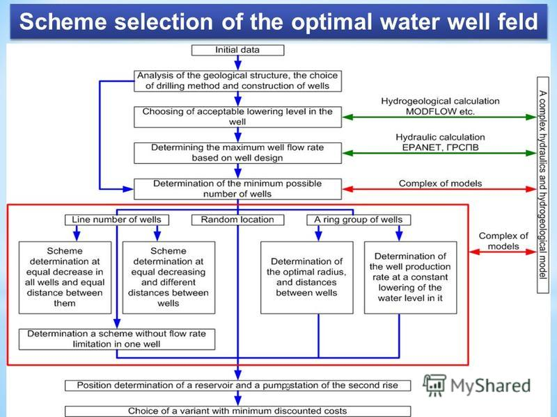 Scheme selection of the optimal water well feld 9