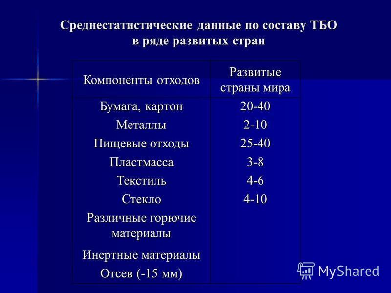 Среднестатистические данные по составу ТБО в ряде развитых стран Компоненты отходов Развитые страны мира Бумага, картон 20-40 Металлы 2-10 Пищевые отходы 25-40 Пластмасса 3-8 Текстиль 4-6 Стекло 4-10 Различные горючие материалы Инертные материалы Отс