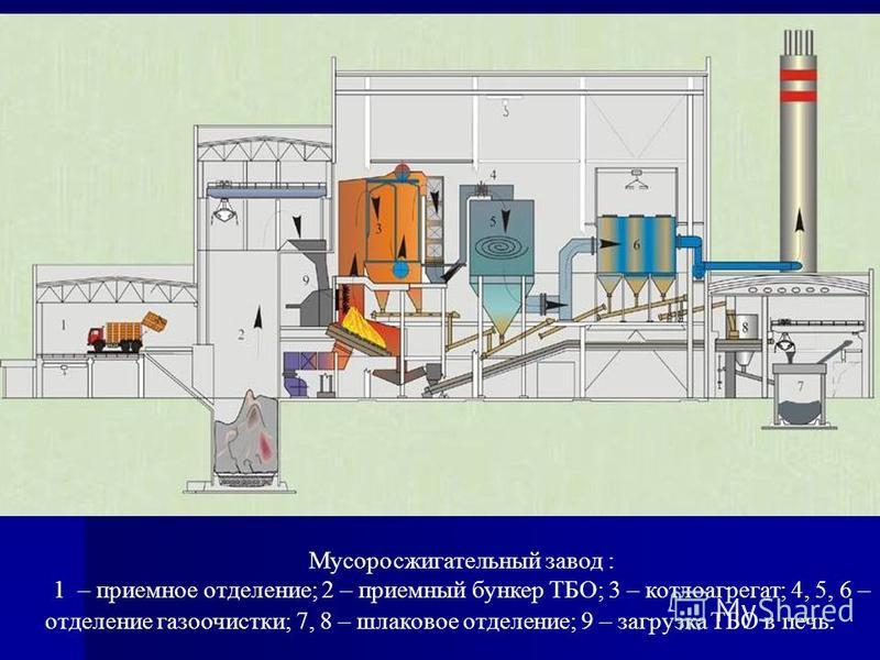 Мусоросжигательный завод : 1 – приемное отделение; 2 – приемный бункер ТБО; 3 – котлоагрегат; 4, 5, 6 – отделение газоочистки; 7, 8 – шлаковое отделение; 9 – загрузка ТБО в печь.