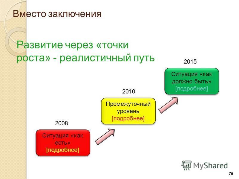 75 Вместо заключения Ситуация «как есть» [подробнее] Ситуация «как есть» [подробнее] 2008 Промежуточный уровень [подробнее] Промежуточный уровень [подробнее] 2010 Ситуация «как должно быть» [подробнее] Ситуация «как должно быть» [подробнее] 2015 Разв