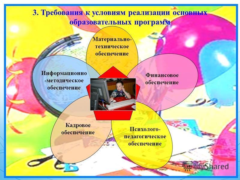 3. Требования к условиям реализации основных образовательных программ Материально- техническое обеспечение Информационно -методическое обеспечение Финансовое обеспечение Кадровое обеспечение Психолого- педагогическое обеспечение