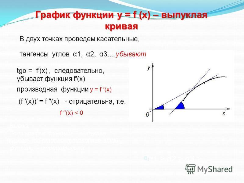 α1α1 График функции у = f (х) – выпуклая кривая tgα = f(х), следовательно, убывает функция f(х) В двух точках проведем касательные, производная функции y = f (х) (f (х)) = f (х) - отрицательна, т.е. f (х) < 0 α1 > α2 > α3 > … тангенсы углов α1, α2, α