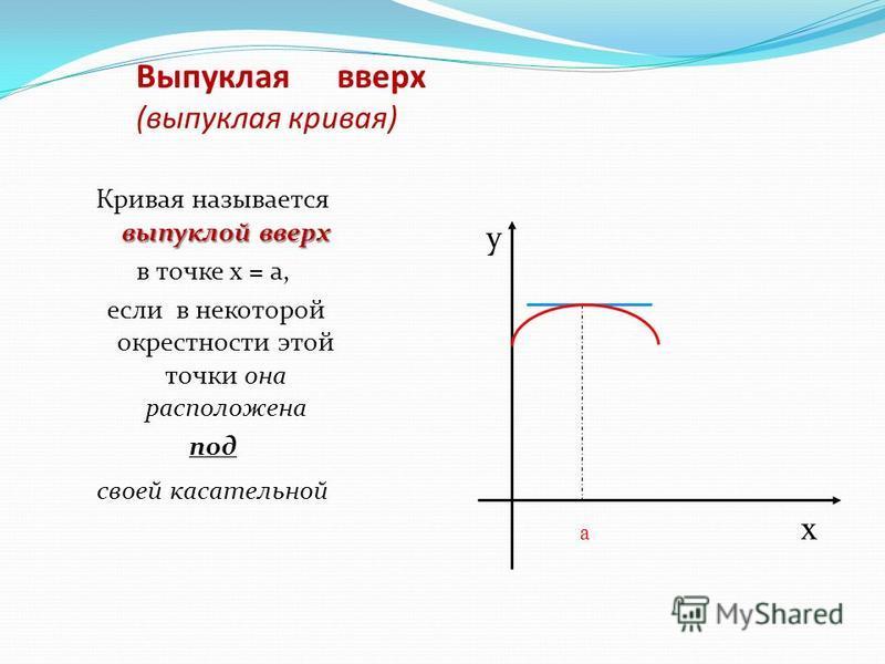 Выпуклая вверх (выпуклая кривая) выпуклой вверх Кривая называется выпуклой вверх в точке х = а, если в некоторой окрестности этой точки она расположена под своей касательной у а х