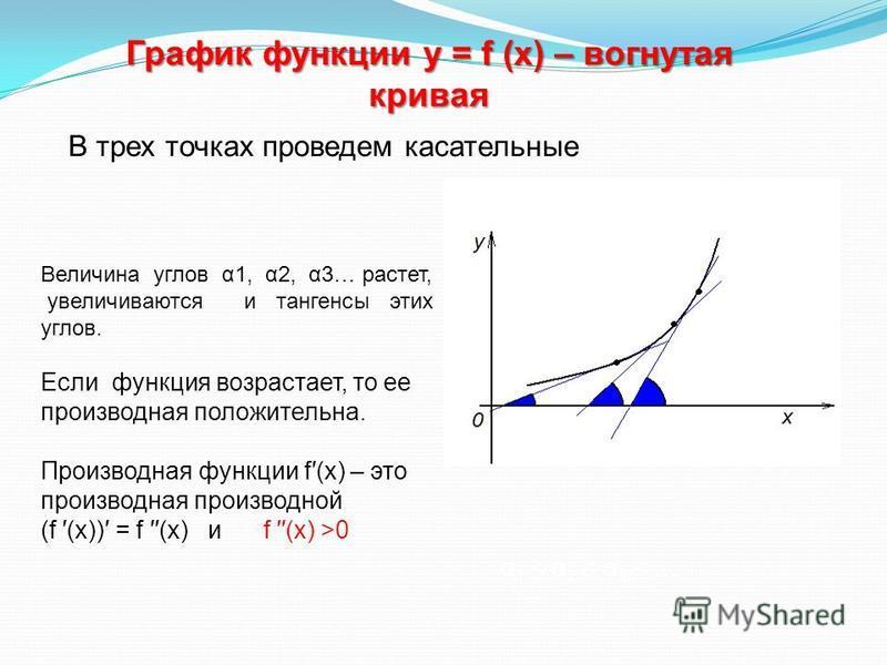 График функции у = f (х) – вогнутая кривая Величина углов α1, α2, α3… растет, увеличиваются и тангенсы этих углов. Если функция возрастает, то ее производная положительна. Производная функции f(х) – это производная производной (f (х)) = f (х) и f (х)