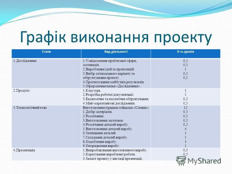 Графік виконання проекту ЕтапиВид діяльностіК-ть уроків 1.Дослідження1.Усвідомлення проблемної сфери, мотивація. 2.Вироблення ідей та пропозицій. 3.Вибір оптимального варіанту та обґрунтування проекту. 4.Прогнозування майбутніх результатів 5.Оформлен