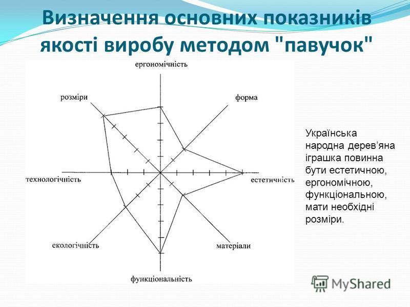 Визначення основних показників якості виробу методом павучок Українська народна деревяна іграшка повинна бути естетичною, ергономічною, функціональною, мати необхідні розміри.