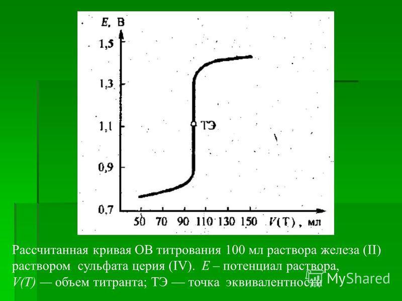 Рассчитанная кривая ОВ титрования 100 мл раствора железа (ІІ) раствором сульфата церия (IV). Е – потенциал раствора, V(T) объем титранта; ТЭ точка эквивалентности