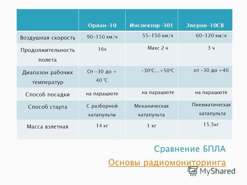 Орлан-10Инспектор-301Элерон-10СВ Воздушная скорость 90-150 км/ч 55-150 км/ч 60-120 км/ч Продолжительность полета 16 ч Макс 2 ч 3 ч Диапазон рабочих температур От -30 до + 40 °C -30°C...+50°Cот -30 до +40 Способ посадки на парашюте Способ старта С раз