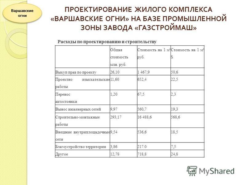 ПРОЕКТИРОВАНИЕ ЖИЛОГО КОМПЛЕКСА « ВАРШАВСКИЕ ОГНИ » НА БАЗЕ ПРОМЫШЛЕННОЙ ЗОНЫ ЗАВОДА « ГАЗСТРОЙМАШ » Варшавские огни Общая стоимость млн. руб. Стоимость на 1 м² руб. Стоимость на 1 м² $ Выкуп прав по проекту 26,101 467,950,6 Проектно изыскательские р