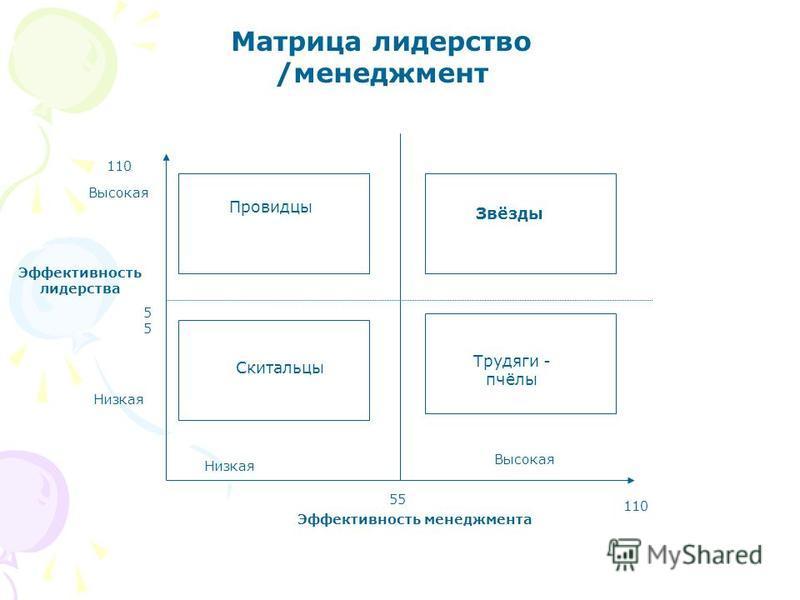 Матрица лидерство /менеджмент Провидцы Трудяги - пчёлы Звёзды Скитальцы Низкая Высокая Низкая Высокая Эффективность менеджмента Эффективность лидерства 110 55 5