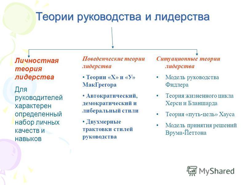 Теории руководства и лидерства Личностная теория лидерства Для руководителей характерен определенный набор личных качеств и навыков Поведенческие теории лидерства Теории «Х» и «У» Мак Грегора Автократический, демократический и либеральный стили Двухм