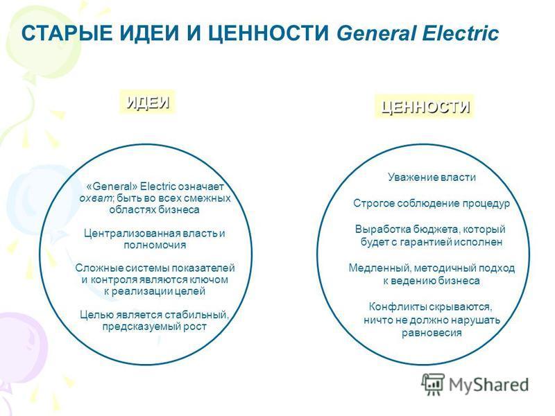 СТАРЫЕ ИДЕИ И ЦЕННОСТИ General Electric ИДЕИ ЦЕННОСТИ «General» Electric означает охват; быть во всех смежных областях бизнеса Централизованная власть и полномочия Сложные системы показателей и контроля являются ключом к реализации целей Целью являет