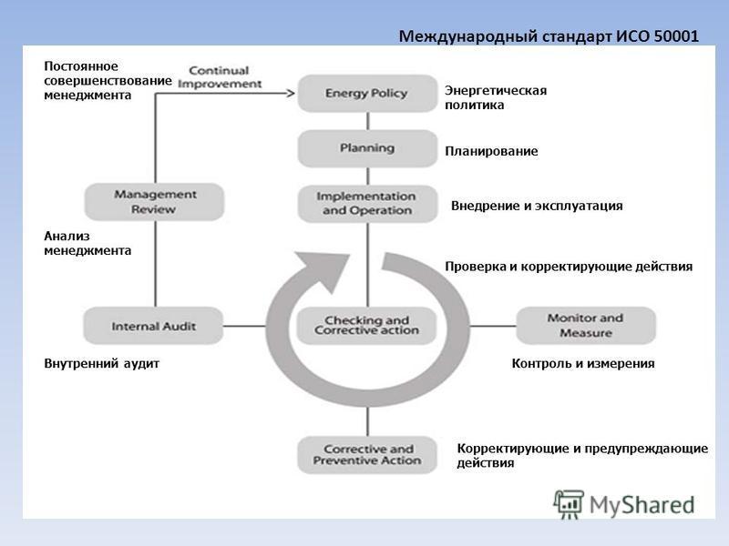 Международный стандарт ИСО 50001 Постоянное совершенствование менеджмента Энергетическая политика Планирование Внедрение и эксплуатация Проверка и корректирующие действия Контроль и измерения Корректирующие и предупреждающие действия Анализ менеджмен