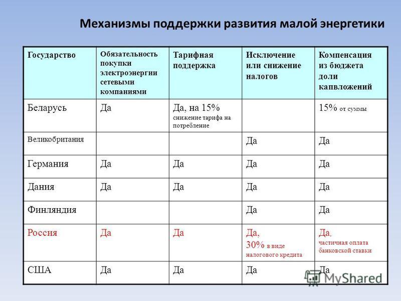 Механизмы поддержки развития малой энергетики Государство Обязательность покупки электроэнергии сетевыми компаниями Тарифная поддержка Исключение или снижение налогов Компенсация из бюджета доли капвложений Беларусь ДаДа, на 15% снижение тарифа на по
