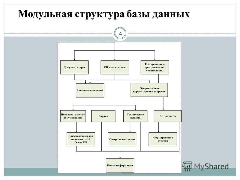 Модульная структура базы данных 4
