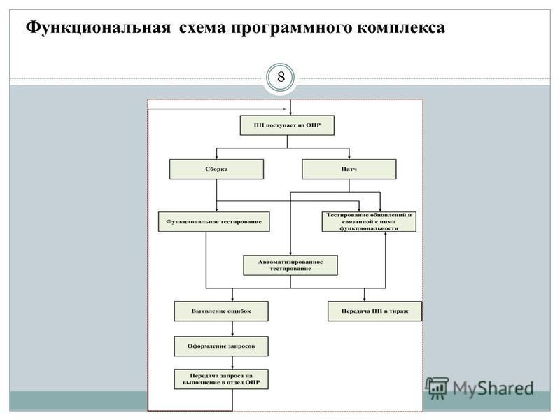 Функциональная схема программного комплекса 8