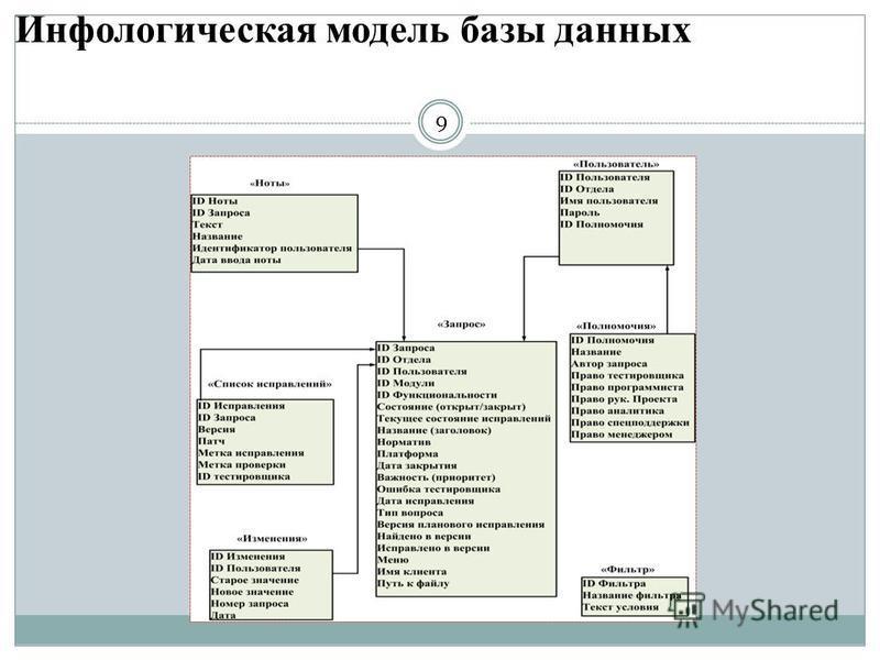 Инфологическая модель базы данных 9