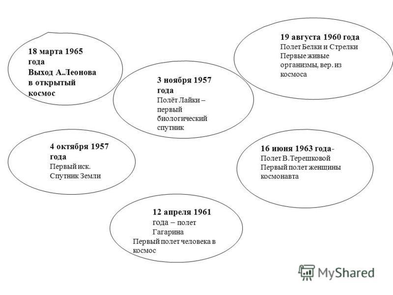 18 марта 1965 года Выход А.Леонова в открытый космос 3 ноября 1957 года Полёт Лайки – первый биологический спутник 19 августа 1960 года Полет Белки и Стрелки Первые живые организмы, вер. из космоса 4 октября 1957 года Первый иск. Спутник Земли 16 июн