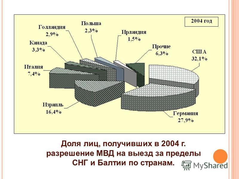 Доля лиц, получивших в 2004 г. разрешение МВД на выезд за пределы СНГ и Балтии по странам.